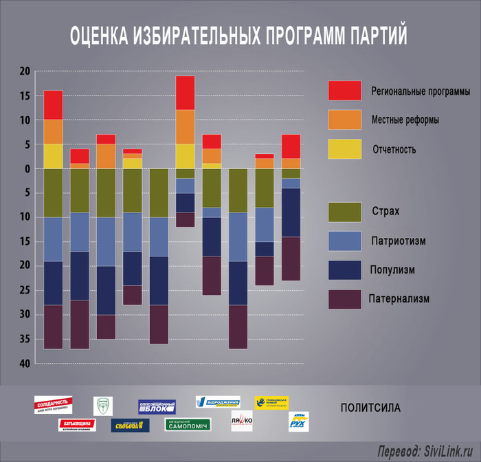 otsenka-izbiratelnyh-programm-partiy-infografika (700x672, 84Kb)