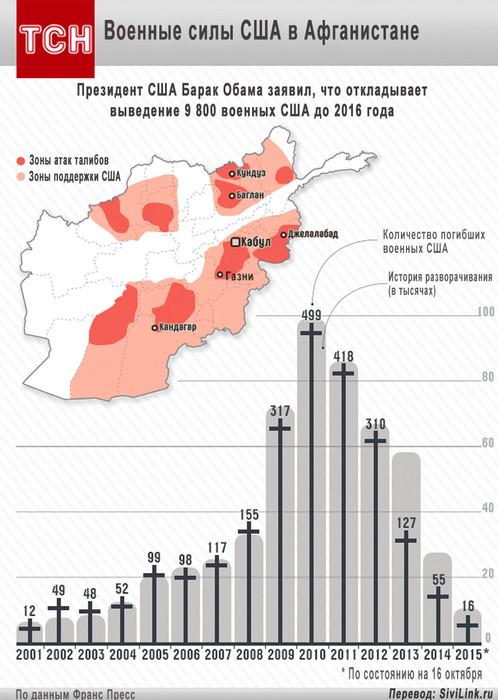 armiya-usa-v-afganistane (498x700, 95Kb)
