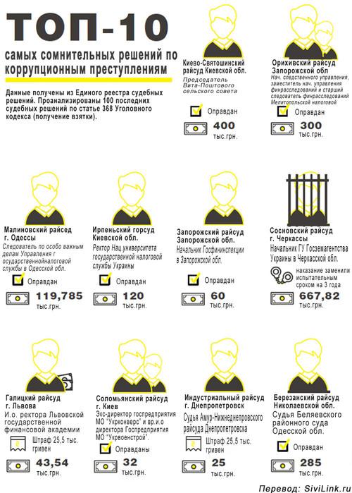 korruptsia-v-ukraine-01 (500x700, 118Kb)