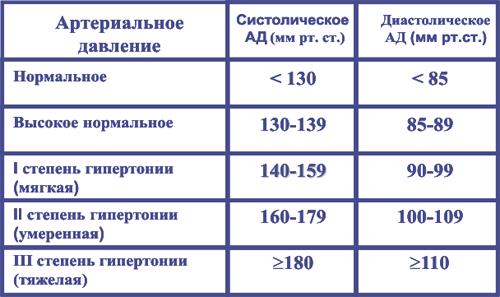 4716146_urovendavlenia (500x297, 58Kb)