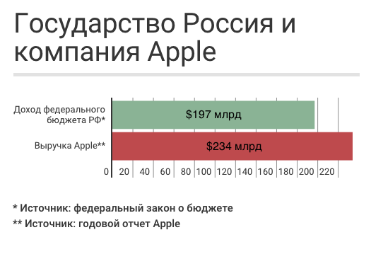 apple-vs-russia-infografika (525x366, 36Kb)