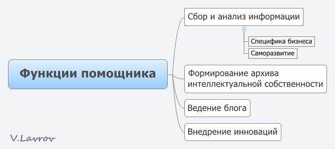 5954460_Fynkcii_pomoshnika (669x299, 21Kb)