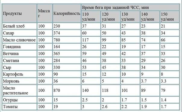 4524271_Skolko_nyjno_begat_chtobi_perejech_kalorii_polychennie_iz_100_g__nekotorih_prodyktov (604x370, 58Kb)