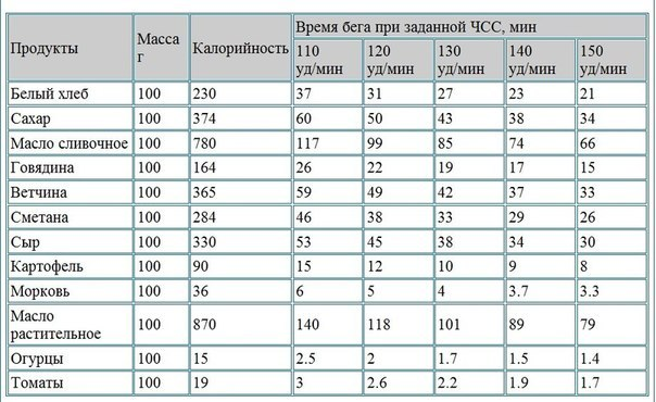 http://img0.liveinternet.ru/images/attach/c/8/99/398/99398652_large_4524271_Skolko_nyjno_begat_chtobi_perejech_kalorii_polychennie_iz_100_g__nekotorih_prodyktov.jpg