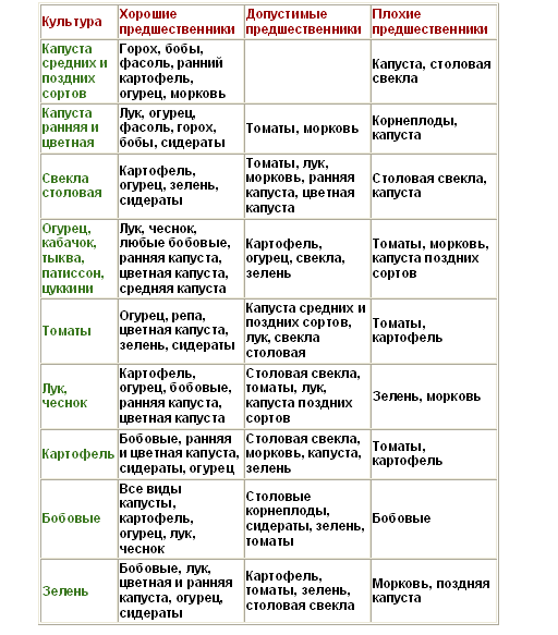 Примеры составления плана севооборота I вариант севооборота.  Таблица.