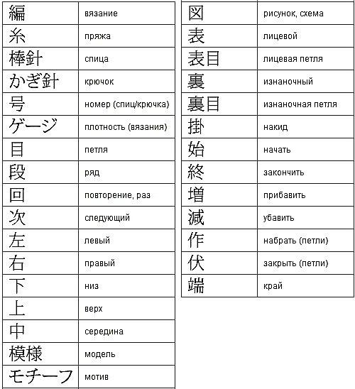 Обозначения для вязания крючком с китайского