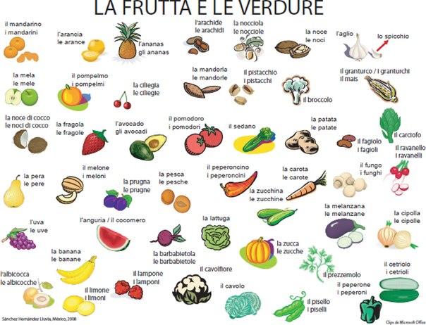 Как выучить итальянский язык с нуля самостоятельно