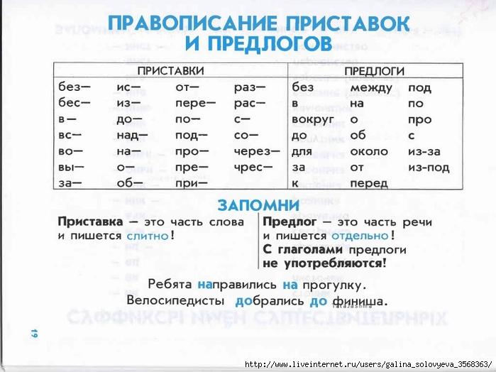 правила русского языка в таблицах для 2 класса Алматинская