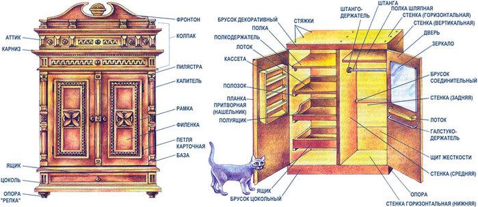 Классический славянский шкаф. обсуждение на liveinternet - р.