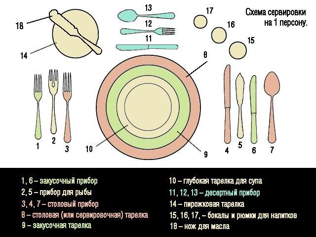 Serv01 Сервировка стола.
