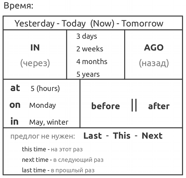 Уроки английского полиглота