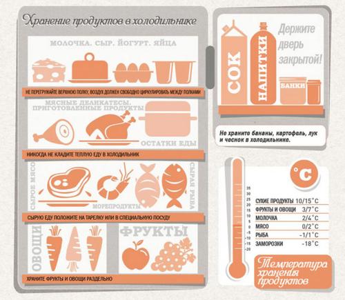 Hranenie-produktov (500x435, 359Kb)