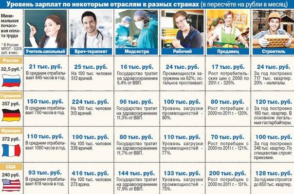 Сколько зарабатывают специалисты в России и за рубежом (604x398, 102Kb)