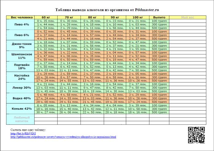 120601-tablica-vivoda-alkogolya-iz-organizma (700x494, 228Kb)