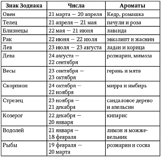 97563430_Zodiak_aromat (1) (539x525, 244Kb)
