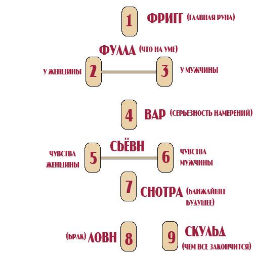 gadanie-na-otnosheniya-runy1 (500x500, 68Kb)