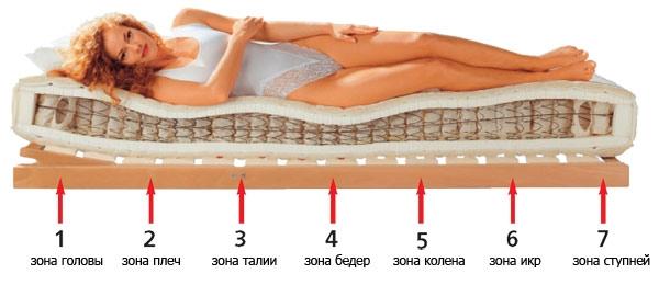 Ортопедические матрасы – удобство и комфорт во время сна (5) (600x260, 83Kb)