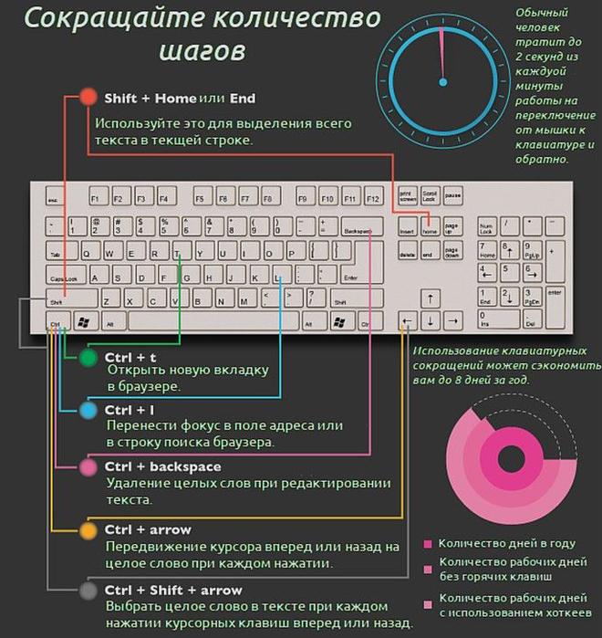 Клавиатурные сокращения