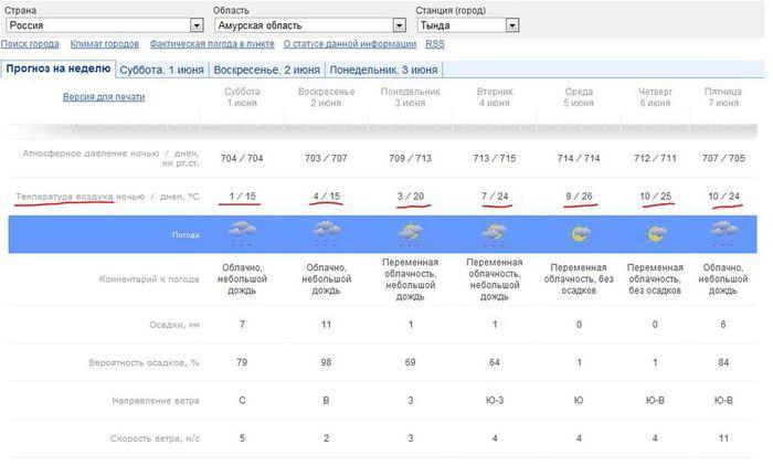 погода в тыгде на эту неделю степени ДОА