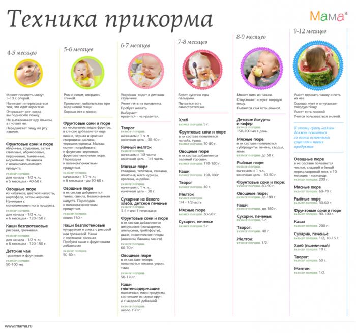 Схеме питания детей до года