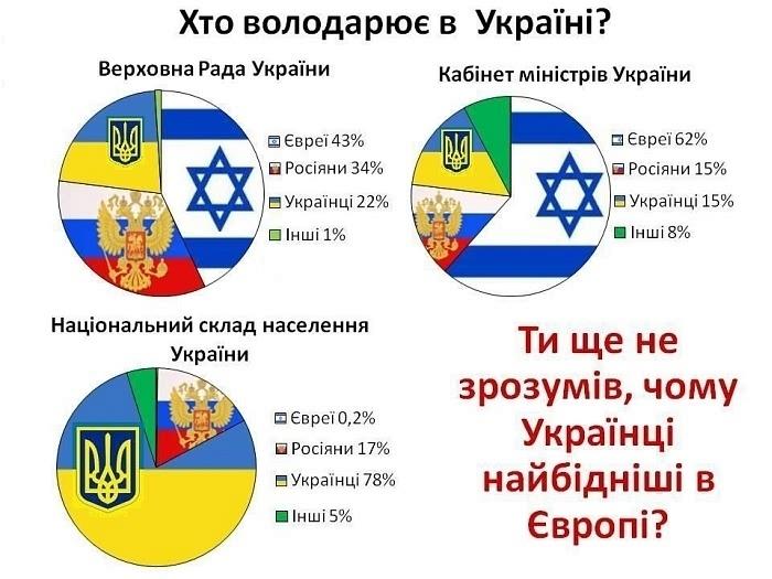 Кто правит в Украине?