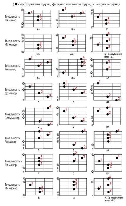 Аккорды для гитары табулатура