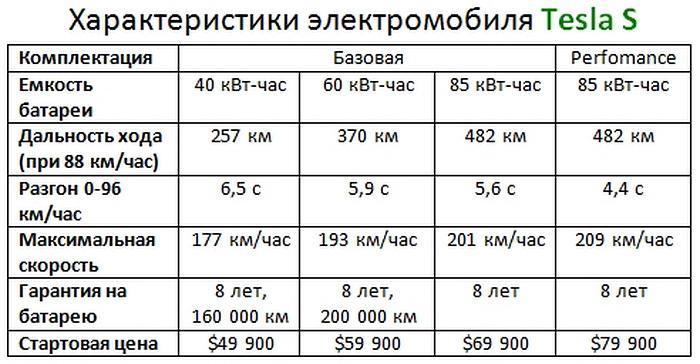 описание двигателя для автомобиля тесла модель х сорта