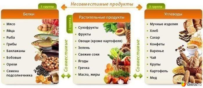 продукты полезные при диабете 2 степени