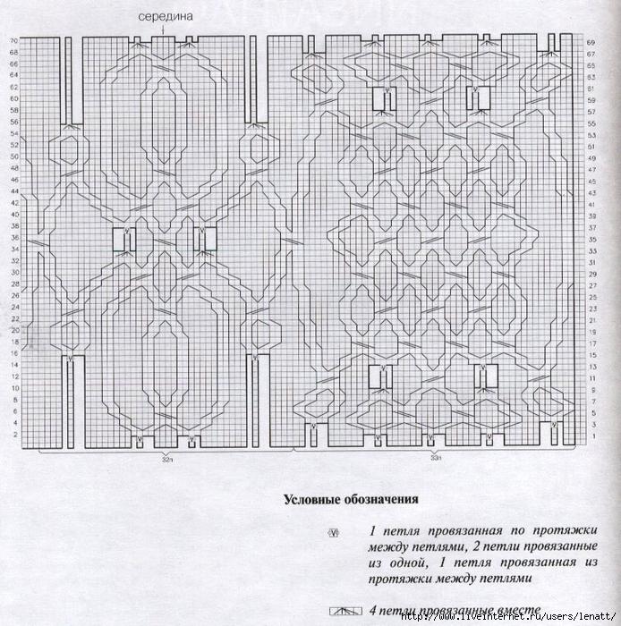 Схема для спиц ирландские узоры