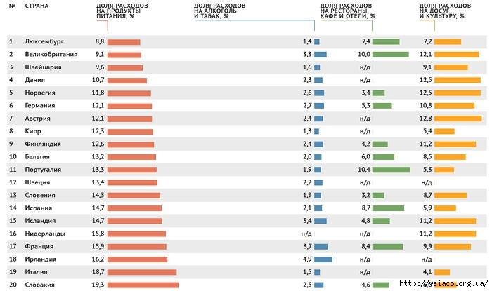 Рейтинг затрат в разных странах