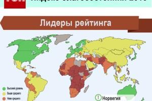 reyting-blagosostoyania-2015-infografika-2-300x200 (300x200, 39Kb)
