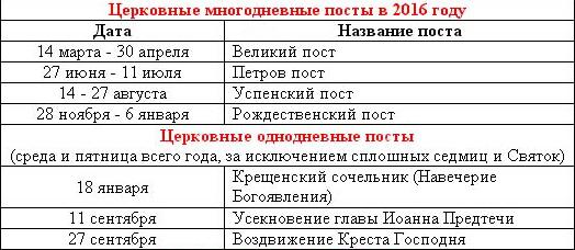 Православный церковный календарь на 2016 год. Все праздники и посты