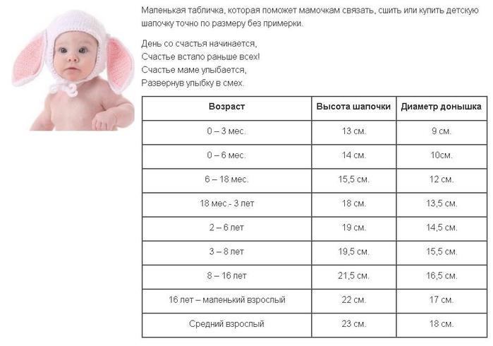 Таблица размера для вязания детской шапочки 45