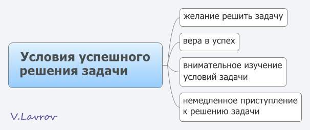 5954460_Ysloviya_yspeshnogo_resheniya_zadachi (606x254, 19Kb)