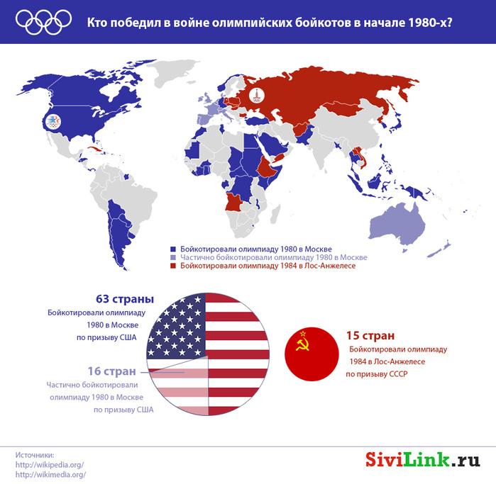 boykoty-olimpiad-v-sssr-i-usa-infografika (700x683, 143Kb)