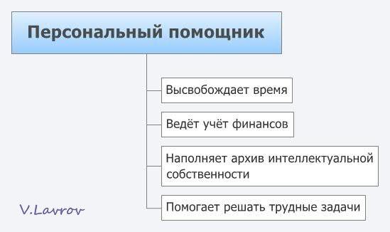 5954460_Personalnii_pomoshnik (549x326, 19Kb)