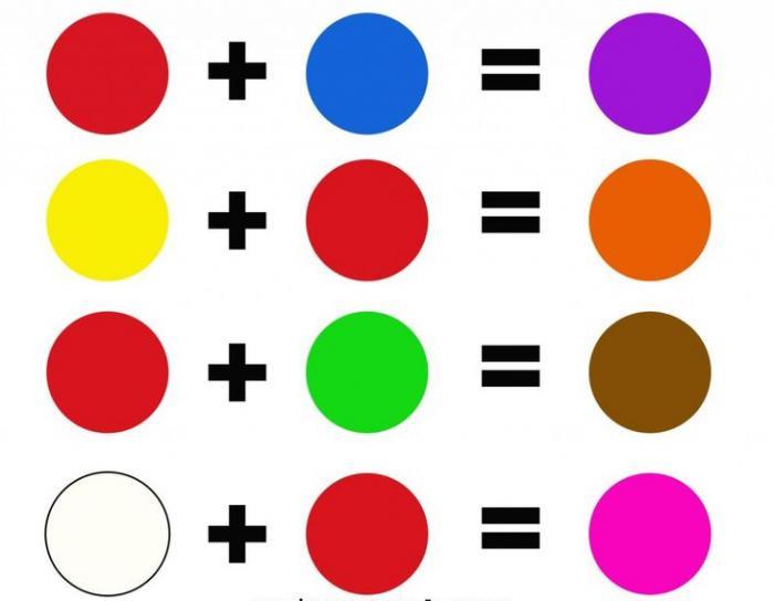 Mischen von tinten - Farben mischen tabelle ...