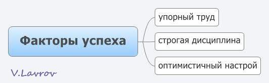 5954460_Faktori_yspeha (532x164, 10Kb)