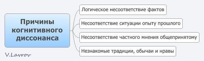 5954460_Prichini_kognitivnogo_dissonansa (700x209, 24Kb)