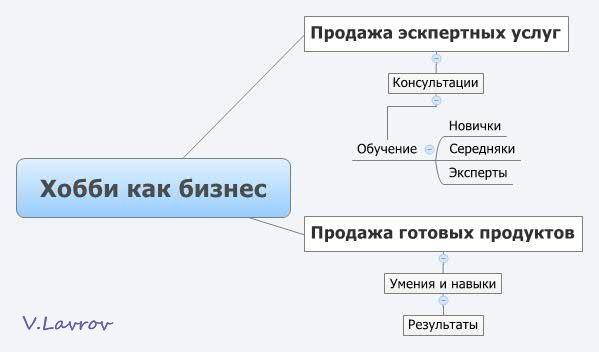 5954460_Hobbi_kak_biznes (599x352, 18Kb)