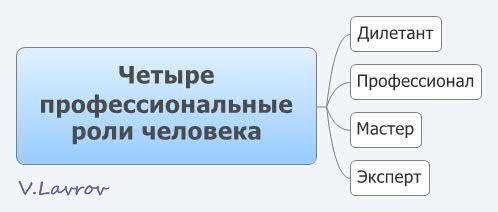 5954460_Chetire_professionalnie_roli_cheloveka (498x212, 14Kb)