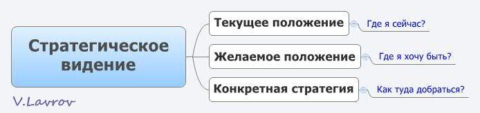 5954460_Strategicheskoe_videnie (694x164, 17Kb)