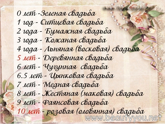 Юбилейные даты свадьбы поздравления