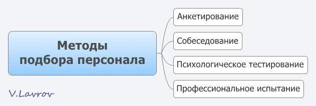 5954460_Metodi_podbora_personala (631x212, 16Kb)