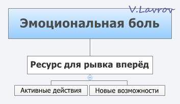 5954460_Emocionalnaya_bol (353x203, 10Kb)