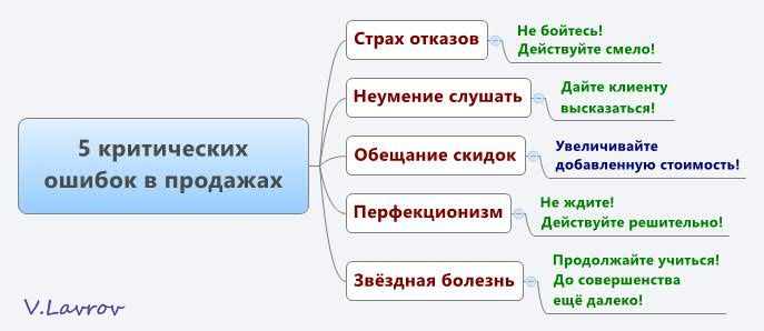 5954460_5_kriticheskih_oshibok_v_prodajah (687x298, 29Kb)