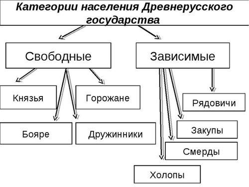 Категории населения Древнерусского государства в XI веке/3241858_naseelnije11wek (500x376, 27Kb)