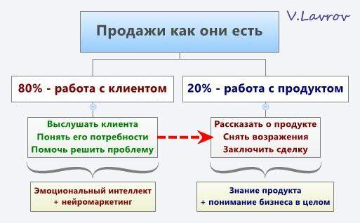 5954460_Prodaji_kak_oni_est (513x318, 27Kb)