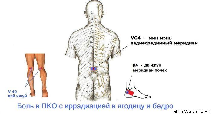 "alt=""Скорая помощь при острой боли в пояснице ""/2835299_Skoraya_pomosh_pri_boli_v_poyasnice (700x380, 91Kb)"