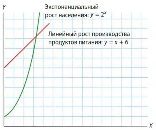Математическая вселенная   Экспоненциалы